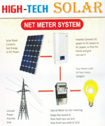 HIGH - TECH SOLAR | SolapurMall.com